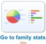Family Statistics